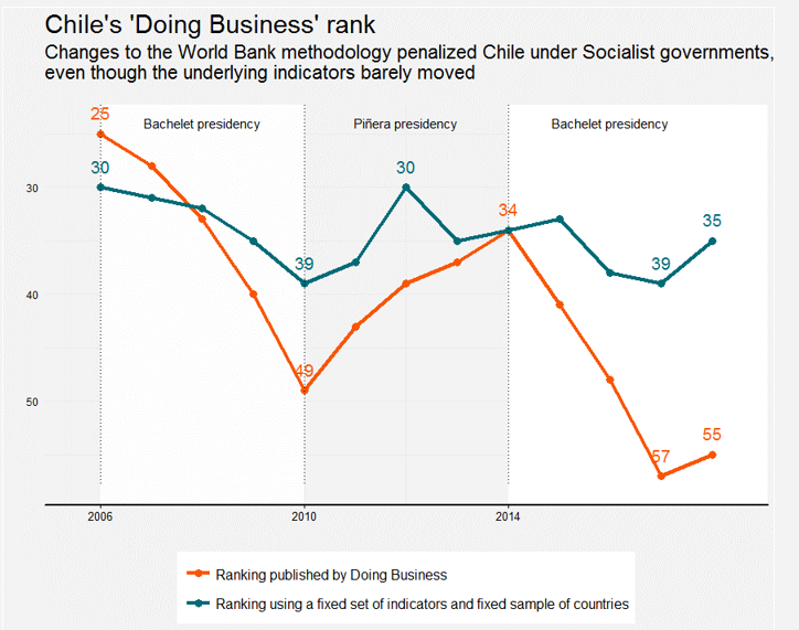 "Source: Justin Sandefur and Divyanshi Wadhwa (2018). « Chart of the Week #3: Why the World Bank Should Ditch the ""Doing Business"" Rankings—in One Embarrassing Chart."