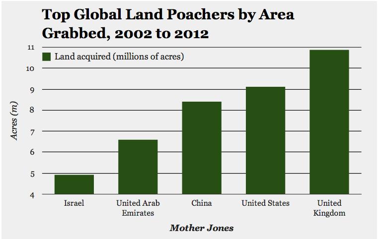 CHARTS: The Top... Mother Jones